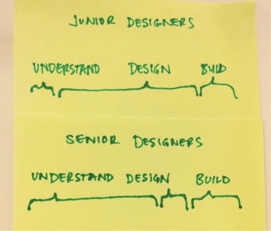 Senior designers process diagram